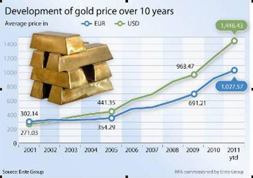 Золото форекс аналитика